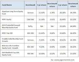 Compare Mutual Funds Chart What Is Mutual Fund Benchmark And How To Choose Mutual Funds