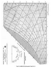Psychrometric Chart Ppt Psychrometric Chart Fundamentalsashrae Psychrometric Charts