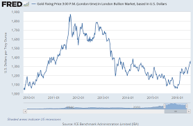 Gold Price Chart In India This Week Gold Silver Down Indian Coin Demand Drop