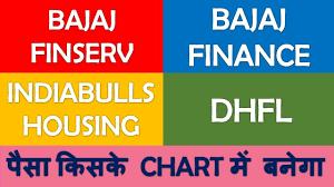 Indiabulls Technical Charts Bajaj Finance Bajaj Finserv Indiabulls Housing Dhfl Technical Analysis Candlestick Chart Profit
