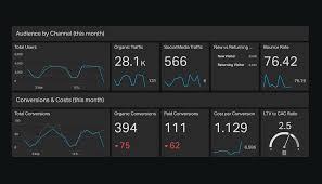 marketing dashboard template. Marketing dashboard example Geckoboard