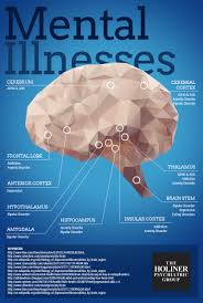 where does mental illness occur in your brain holiner  where does mental illness occur in your brain holiner psychiatric group