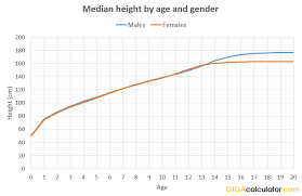Height Percentile Calculator By Gender Age Country
