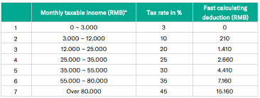 in china individual ine tax law