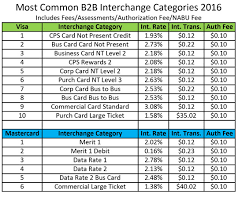 Mastercard Interchange Chart Business To Business Interchange Rates