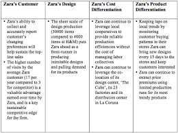 zara case study analysis  zara case study analysis