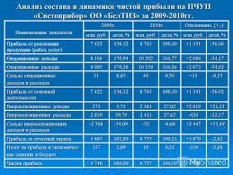 Презентация на тему Частное учреждение образования МИНСКИЙ  8 Анализ