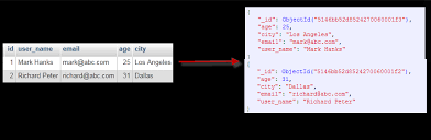 Sql To Mongodb Mapping Chart Mapping Relational Databases And Sql To Mongodb