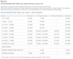 Iberia Changes Award Chart Adds Premium Economy Surprises