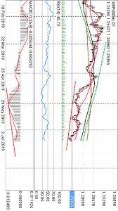 Bullish Divergence On Gbp Usd 1d Chart Candlesticks Chart