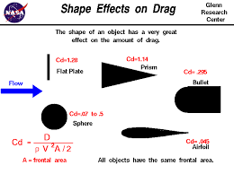 Drag Coefficient Chart Shape Effects On Drag