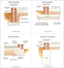 Types Of House Foundations  California Foundation WorksTypes Of House Foundations