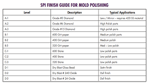 Stainless Steel Grit Finish Chart Art Vs Science The World Of Metal Polishing