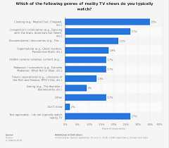 Popularity Of Reality Tv Genres In The U S 2016 Statista
