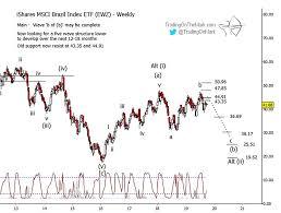 Ewz Stock Chart Ishares Brazil Etf Ewz Following Elliott Wave Downward