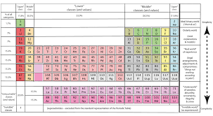 Periodic table of elements as problematic sociopolitical metaphor ...