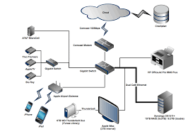 what class to use for a network diagram airport express extend wireless network at Apple Network Diagram
