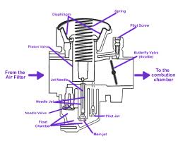 honda motorcycle carburetor diagram all wiring diagram honda motorcycle carb diagrams wiring diagrams u2022 motorcycle parts diagram honda motorcycle carburetor diagram