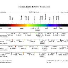 Binaural Frequency Chart Binaural Beat Brain Wave Experimenters Lab Pearltrees