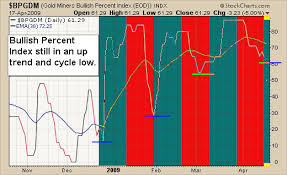 Bullish Percent Charts Do You Trade Gold With The Bullish Percent Chart Cycles
