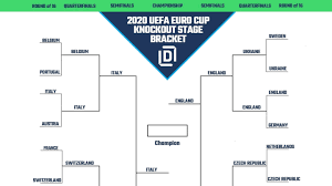 Jun 23, 2021 · the 2021 euros feature 24 teams vying for the european championship for national teams. Uefa Euro Cup 2020 Printable Bracket Heading Into Finals