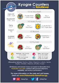 Pin On Pokemon Go Raids