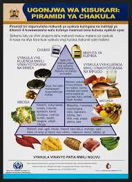 Mapishi ya ndizi sangara kwa karanga ntwili. Food Guide Pyramid For Diabetics In Kenya Colour Lithograph By Ministry Of Health Ca 2000 Wellcome Collection