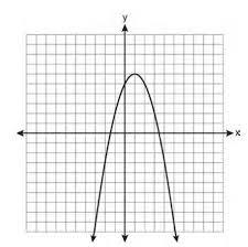 algebra unit 11 graphing quadratics the