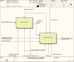 """Курсовая работа Проектирование информационной системы по  Рисунок 5 Диаграмма с декомпозицией бизнес функции """"Заключение договора"""" на основе методологии idef0"""