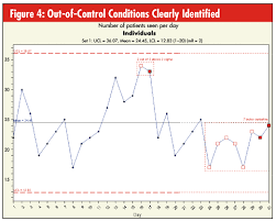 Control Chart Out Of Control Quality Digest Magazine