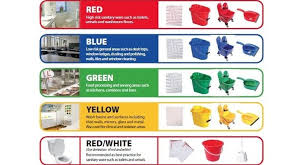 Cross Contamination Resources Know Your Colour Codes And Prevent Cross Contamination