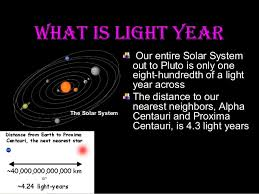 AstronomySolar System In Light Years