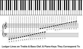 Piano Note Chart Ledger Lines Bass And Treble Clef