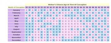 Mayan Gender Prediction Chart Calendar Image 2019