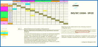 Resume Link Resume Skills Matrix Traceability Matrix And Link Graph Requirements 21