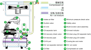 Compressed Air Flow Chart Ts V Series Screw Air Compressor Swan Air Compressor Is