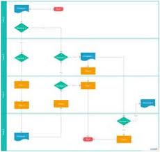 Swim Lane Process Mapping Diagram Example Payroll Process