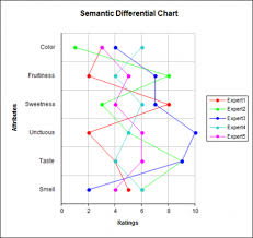 Semantic Differential Chart Excel Semantic Differential Charts Statistical Software For Excel