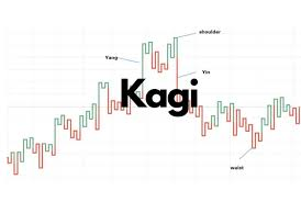 Line Break Chart Explained How To Trade With Kagi Charts Some Less Talked About Truths