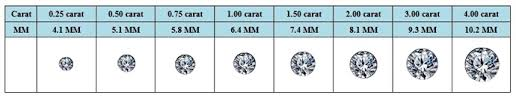 Diamond Ctw Size Chart Earring Sizing Guide At My Love Wedding Ring