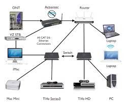 fios wiring diagram fios image wiring diagram tivo hd wiring diagrams tivo home wiring diagrams on fios wiring diagram