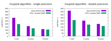 Gpu Acceleration In Ansys Fluent Cfd Online Discussion Forums