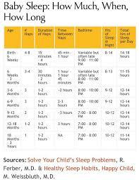 Baby Sleep Chart Template 5 Things To Avoid When Sleep Training Your Baby Veracious