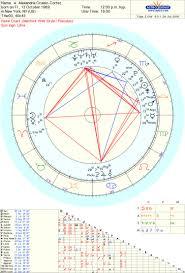 Alexandria Ocasio Cortez Birth Chart Alexandria Ocasio Cortez Astrosplained Artnunymiss