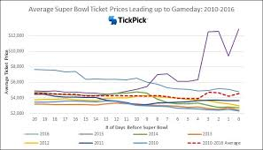 Saints Season Tickets Price Chart A Detailed History Of Super Bowl Ticket Prices Tickpick