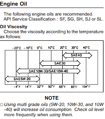 Valvoline Oil Cross Reference Chart Kawasaki Changed Their Oil Recommendations Bob Is The Oil