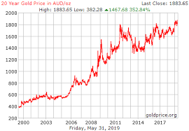 Silver Price Chart Australia Gold Price Australia Chart Msi Afterburner Amd