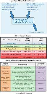 High Blood Pressure Blood Pressure Range Blood Pressure