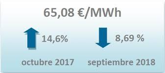 2018 Mercado Eficiencia - Informe Octubre Konery Energética Eléctrico