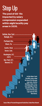 Graphic Designer Salary Portland More Top Career Employees Hit The Federal Pay Ceiling In